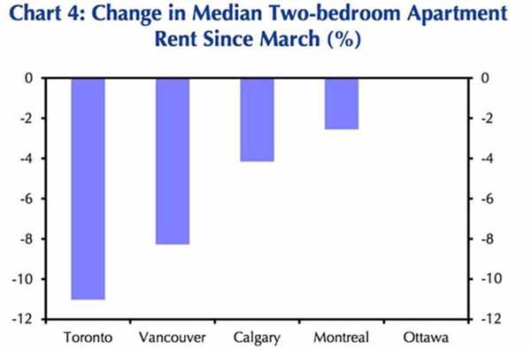 经济学家预测,到2022年底加拿大房价将上涨12%