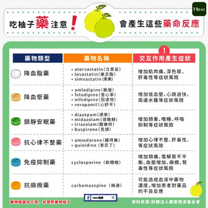 柚子营养高 但服用这些药的人不能吃!