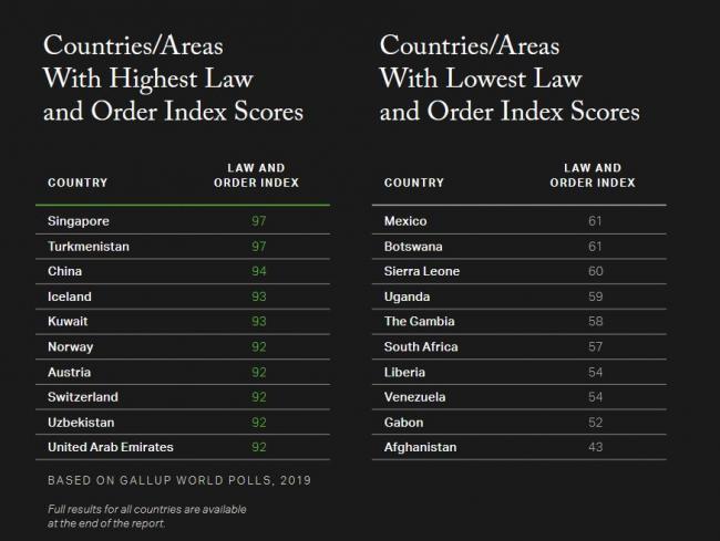 """全球""""独走夜路不害怕""""国家排名 结果出人意料"""
