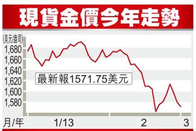 下跌约5.1% 金价连挫5月16年来最长