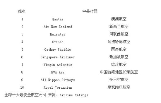 哪家航空公司的飞机最安全?