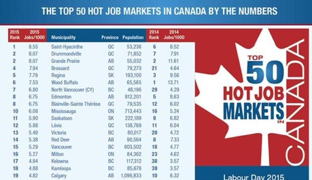 失业率半年来首次上升  哪里最容易找到工作