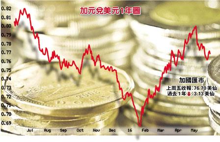 报告:加元9月见底后回升