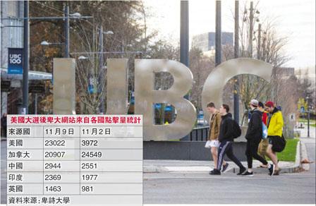 川普当选弃美赴加留学料增 UBC网站点击量暴增5倍