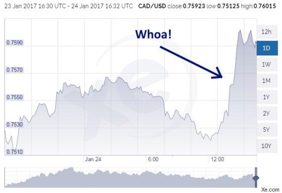 川普当选 全世界受益最大的货币是加元!
