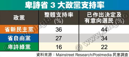 NDP民望44% 抛离自由党10百分点