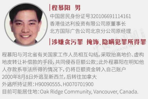 中国曝光22名外逃人员藏匿线索 5人在加拿大