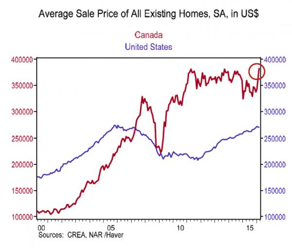 average home resale price canada vs USA_0.jpg