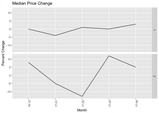 Vancouver-Median-Price-Change-May-2017.png