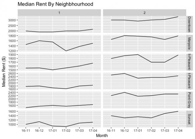 Vancouver-Median-Rent-By-Neighbourhood-May-2017.png