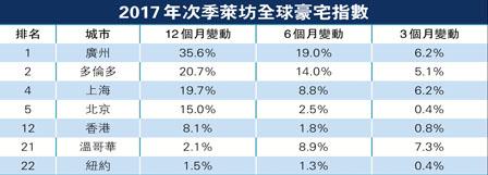 豪宅价格升幅 优发国际跌至全球第21位