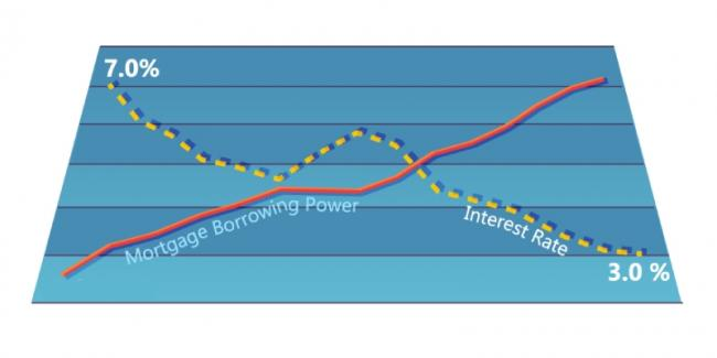 interest-rates-and-mortgage-borrowing-power (1).jpg
