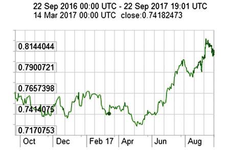 加国8月通胀逊预期 加元回落 料今年不再加息