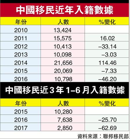 中国移民入籍人数跌60% 太空人忧报税资产曝光