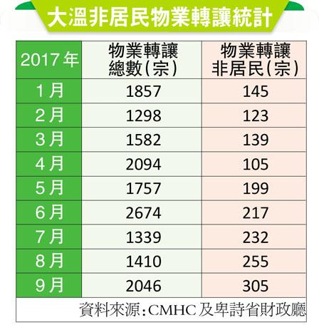 大温9月份305宗 非居民物业转让半年�l3倍