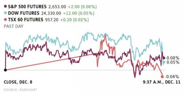 全球股市上涨,新推出比特币期货受投资者热捧