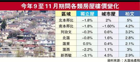 近三个月北本那比柏文价劲涨 买家料转攻城市屋