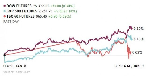 加元美元齐看涨,优发国际央行下周加息无虞