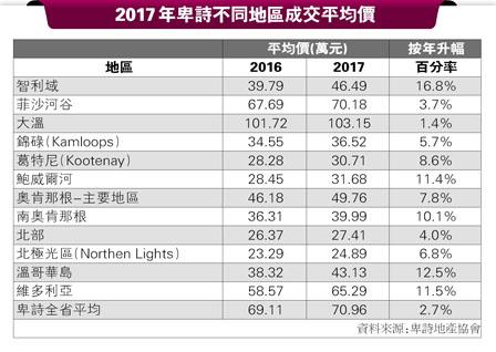 大温楼价去年破103万 BC升2.7% 智利域16.8%最高