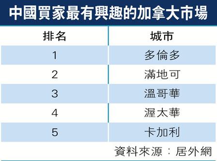 中国人春节游加买房 首选多市温市第3