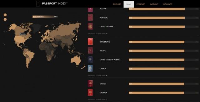 加拿大护照排名升至第5,但还不如3个亚洲国家