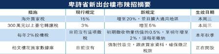 BC征炒楼税 重手打击中国太空人家庭