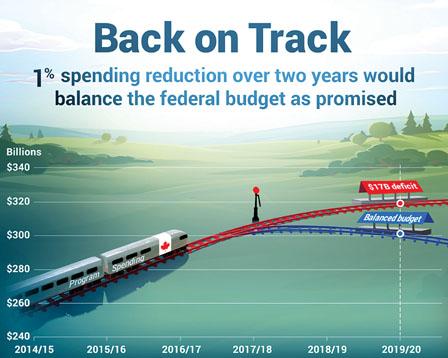 未来两年削开支1% 联邦政府可兑现平衡预算承诺
