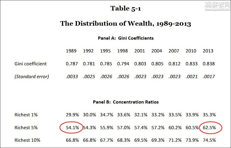 美国贫富差距有多大?穷人知道富人多有钱会暴乱_图2-1