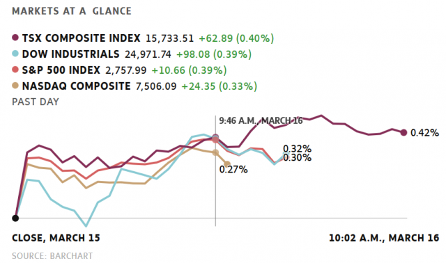 加股美股普遍上扬 加元兑美元汇率8个月新低