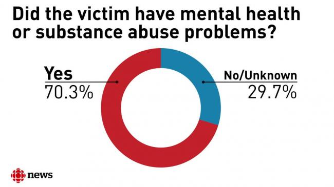 chart-of-mental-health-substance-abuse-problems-for-people-shot-by-police.jpg