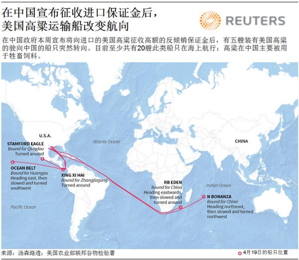 刚刚,5艘美国向中国运送高粱的船掉头了