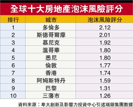 泡沫危机世界第四高 专家指省府措施未遏楼价