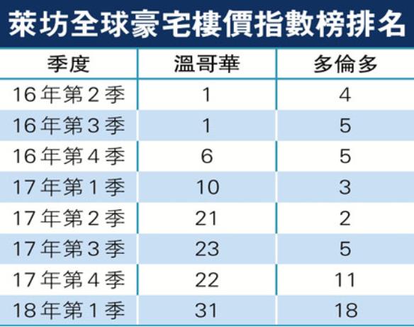全球豪宅首尔升幅最劲 温跌至31位