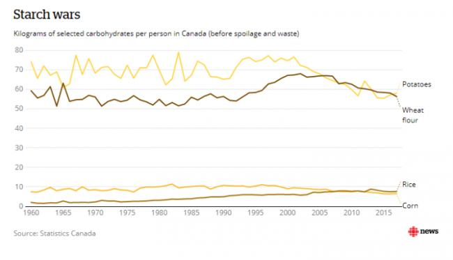 五十年来 加拿大人的饮食变化