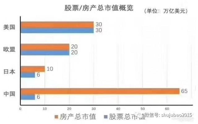 450万亿!中国房产市值超美国+欧盟+日本总和