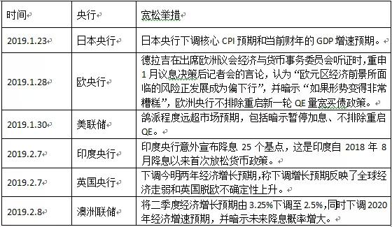 海外降息潮重现:为什么这次中国央行会加入