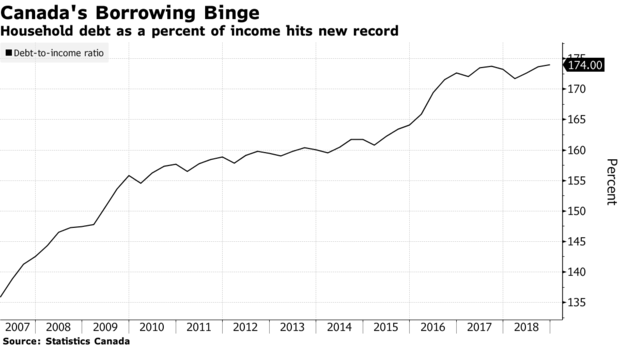 Household debt as a percent of income hits new record
