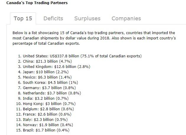 canada-top-trade-partners.jpg