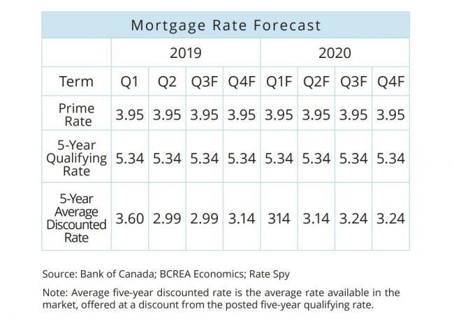 BC房地产协会:贷款压力测试致7500人买不了房
