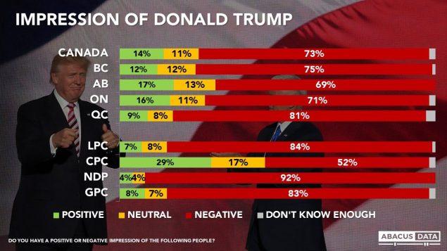 最新民调:只有14%加拿大人对川普有正面印象