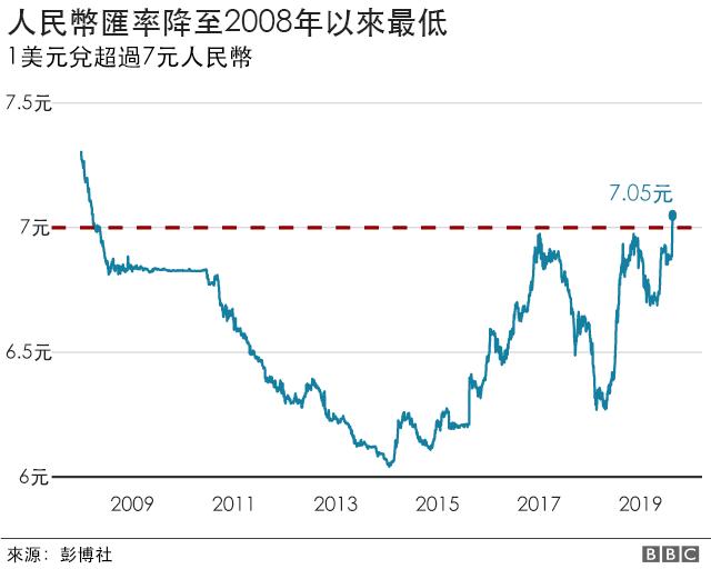 """美国把中国列为""""汇率操纵国"""",会有什么后果?"""