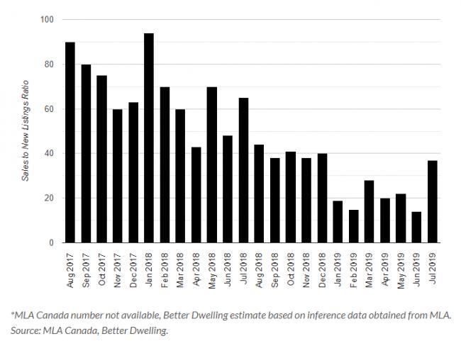 大温可售楼花数量跌至3年最低 到底谁受益?