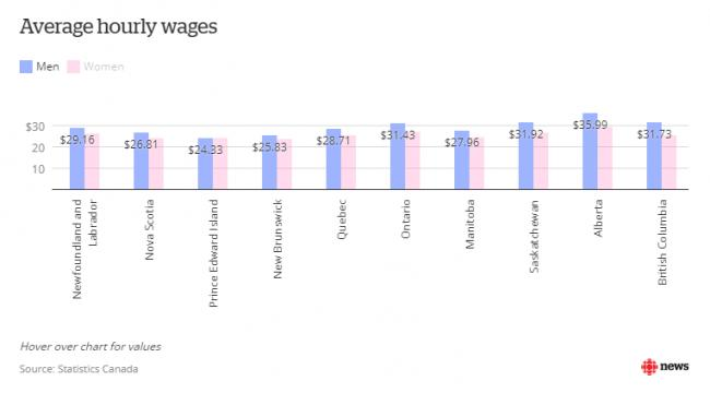 wages-difference.png